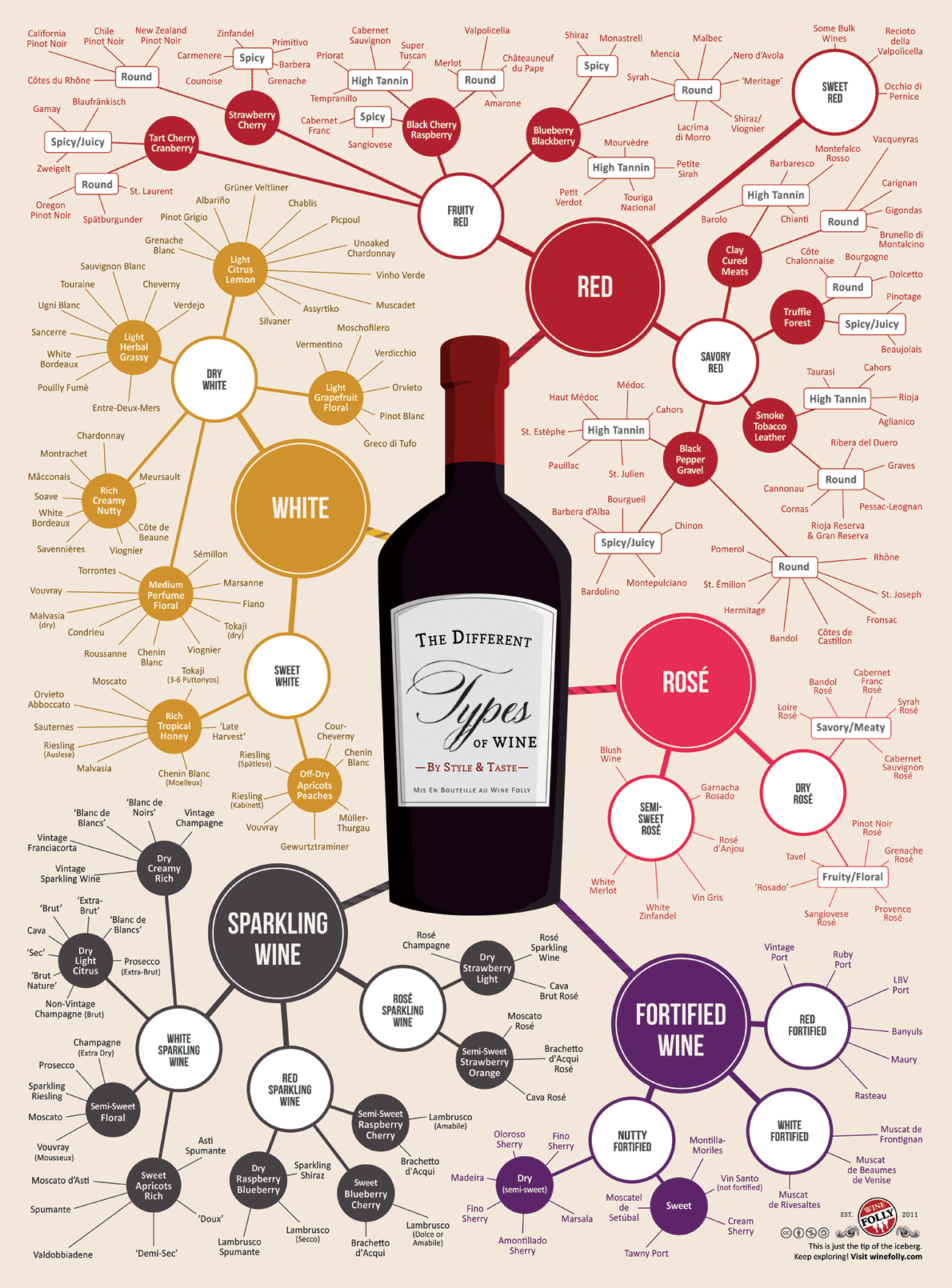 A Great Collection Of Wine Infographics