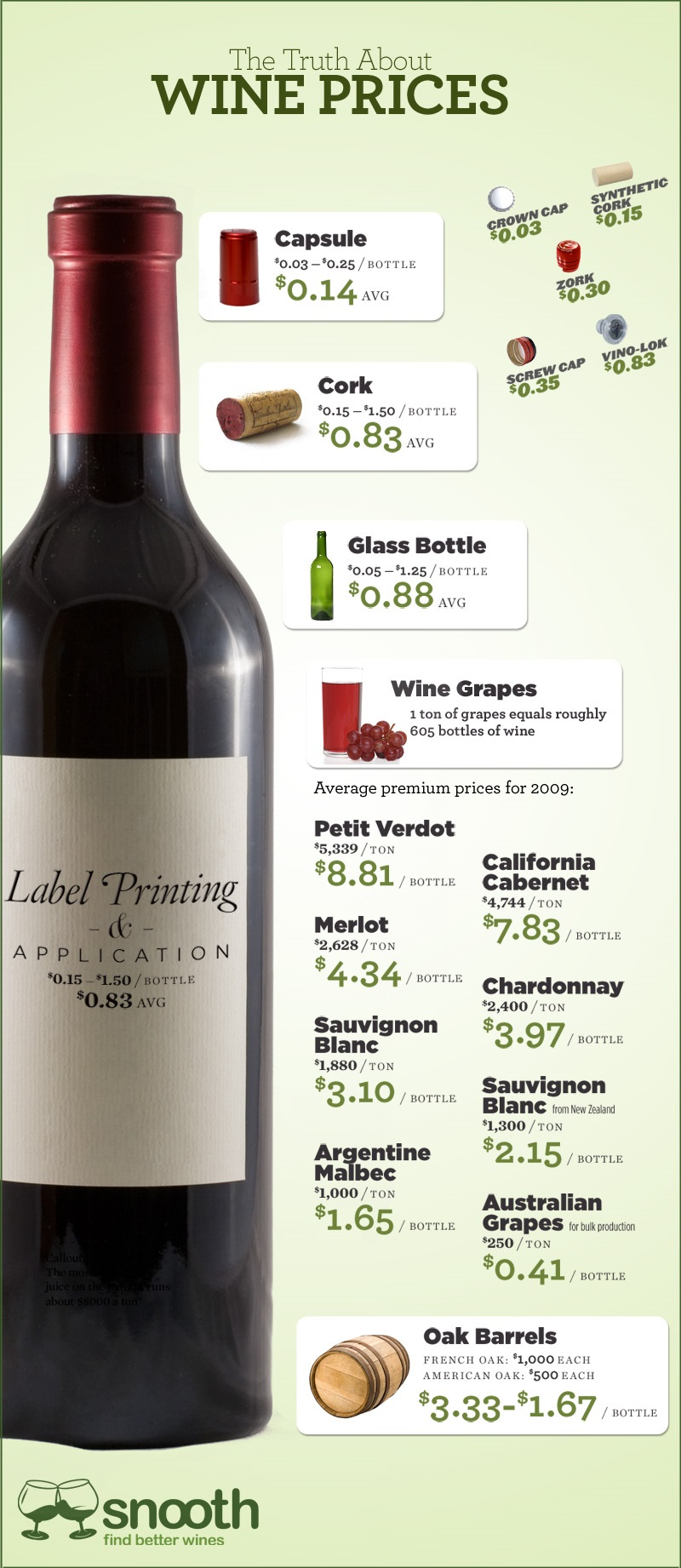 A great collection of wine infographics the wine wankers anotherwineandcheese a truth about wine prices geenschuldenfo Gallery