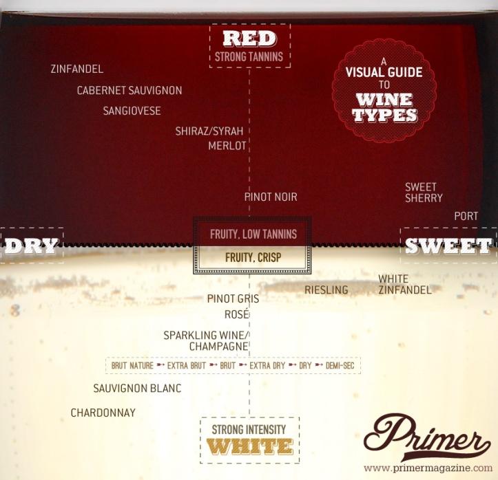 a-Wine_Chart