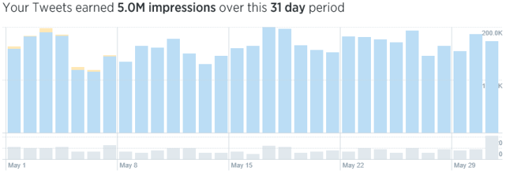 Twitter impressions May 2016