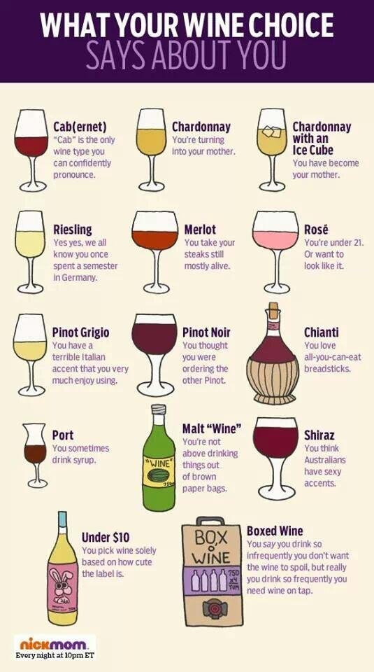 what your wine says