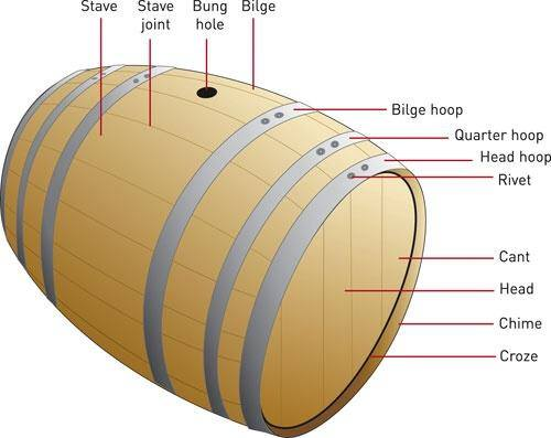 a-wine-barrel-parts